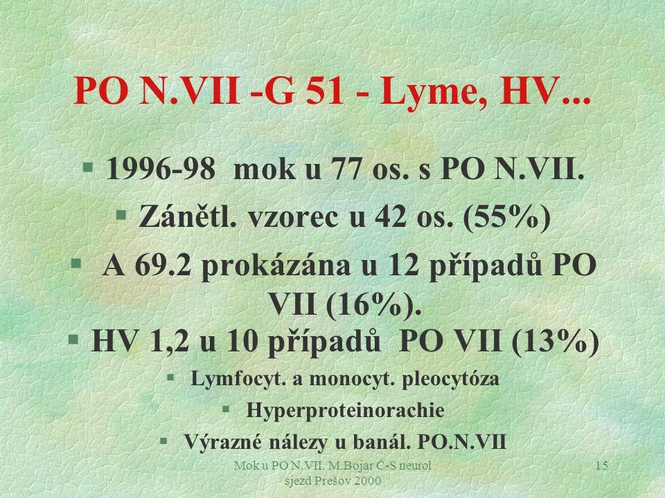 Mok u PO N.VII. M.Bojar Č-S neurol sjezd Prešov 2000 15 PO N.VII -G 51 - Lyme, HV... §1996-98 mok u 77 os. s PO N.VII. §Zánětl. vzorec u 42 os. (55%)