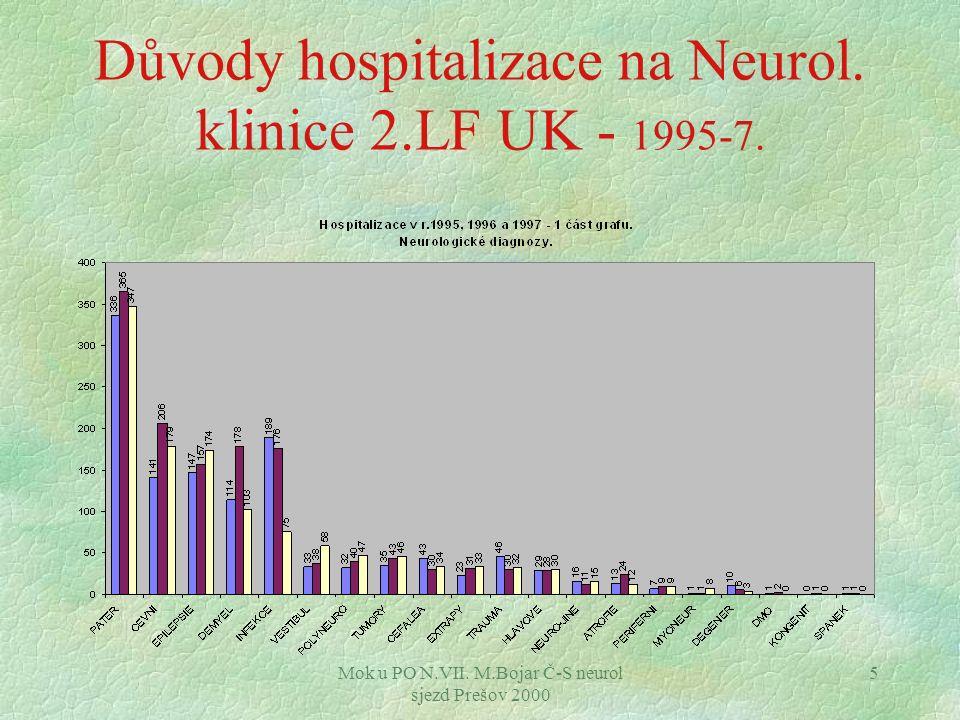 Mok u PO N.VII. M.Bojar Č-S neurol sjezd Prešov 2000 5 Důvody hospitalizace na Neurol. klinice 2.LF UK - 1995-7.