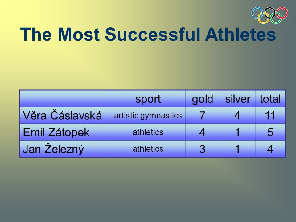 The Most Successful Athletes sportgoldsilvertotal Věra Čáslavská artistic gymnastics 7411 Emil Zátopek athletics 415 Jan Železný athletics 314