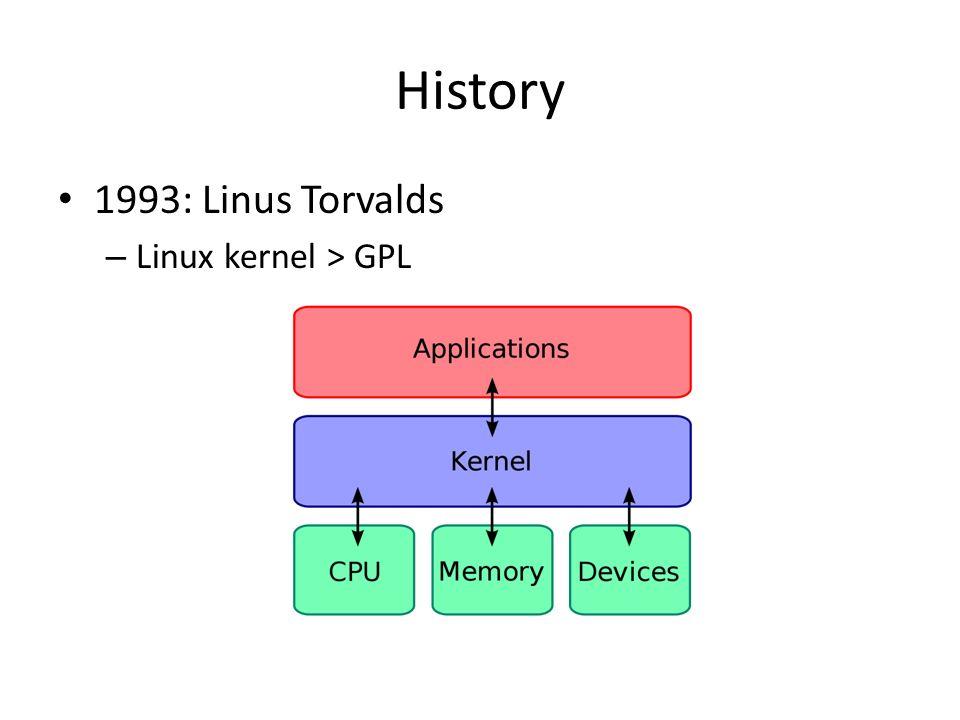 History 1993: Linus Torvalds – Linux kernel > GPL