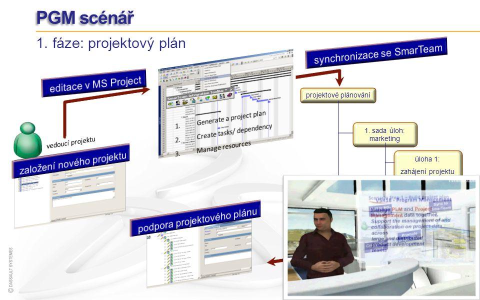 PGM scénář 1. fáze: projektový plán úloha 3: návrh produktu 1. sada úloh: marketing projektové plánování úloha 2: požadavky úloha 1: zahájení projektu