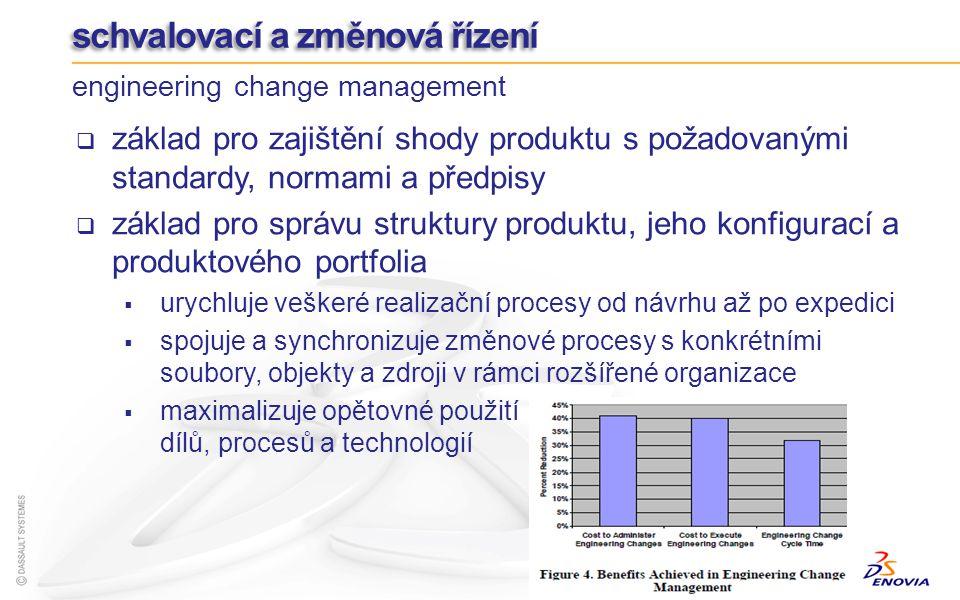 základ pro zajištění shody produktu s požadovanými standardy, normami a předpisy základ pro správu struktury produktu, jeho konfigurací a produktového