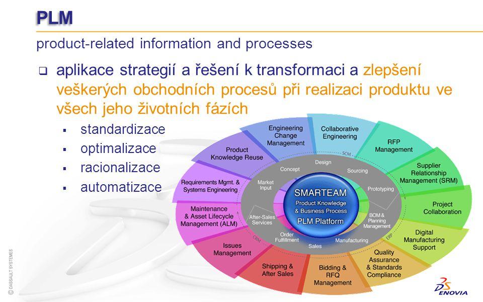 PLM product-related information and processes aplikace strategií a řešení k transformaci a zlepšení veškerých obchodních procesů při realizaci produkt