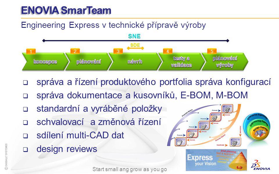 správa a řízení produktového portfolia správa konfigurací správa dokumentace a kusovníků, E-BOM, M-BOM standardní a vyráběné položky schvalovací a změ