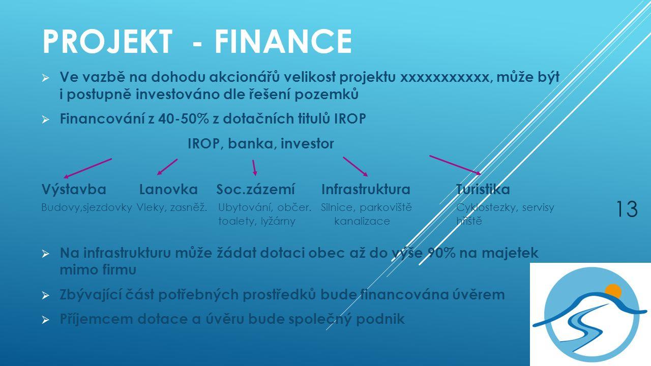 PROJEKT - FINANCE  Ve vazbě na dohodu akcionářů velikost projektu xxxxxxxxxxx, může být i postupně investováno dle řešení pozemků  Financování z 40-50% z dotačních titulů IROP IROP, banka, investor VýstavbaLanovka Soc.zázemí Infrastruktura Turistika Budovy,sjezdovky Vleky, zasněž.