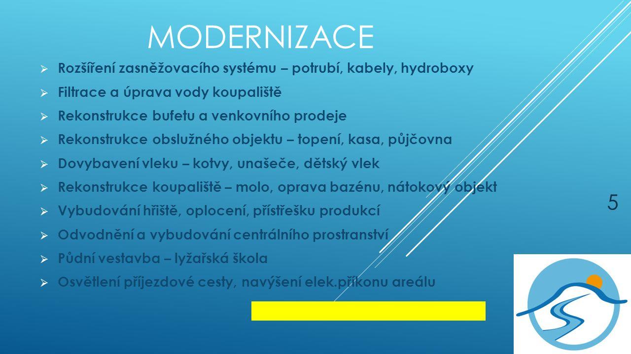MODERNIZACE  Rozšíření zasněžovacího systému – potrubí, kabely, hydroboxy  Filtrace a úprava vody koupaliště  Rekonstrukce bufetu a venkovního prodeje  Rekonstrukce obslužného objektu – topení, kasa, půjčovna  Dovybavení vleku – kotvy, unašeče, dětský vlek  Rekonstrukce koupaliště – molo, oprava bazénu, nátokový objekt  Vybudování hřiště, oplocení, přístřešku produkcí  Odvodnění a vybudování centrálního prostranství  Půdní vestavba – lyžařská škola  Osvětlení příjezdové cesty, navýšení elek.příkonu areálu 5
