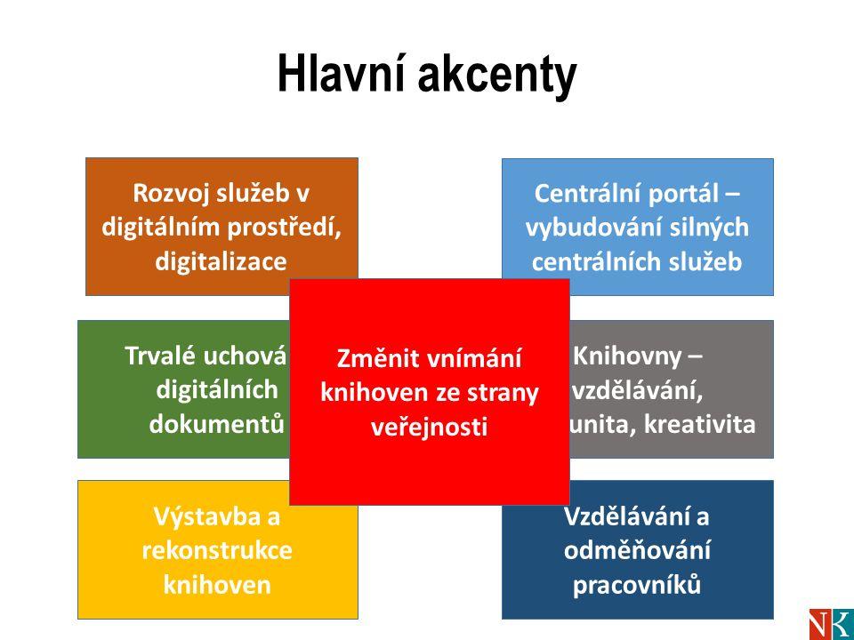 Hlavní akcenty Centrální portál – vybudování silných centrálních služeb Rozvoj služeb v digitálním prostředí, digitalizace Trvalé uchování digitálních dokumentů Knihovny – vzdělávání, komunita, kreativita Výstavba a rekonstrukce knihoven Vzdělávání a odměňování pracovníků Změnit vnímání knihoven ze strany veřejnosti