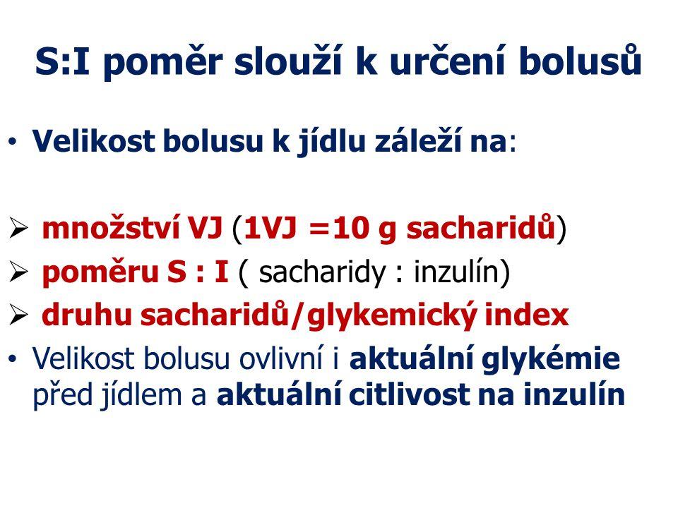 S:I poměr slouží k určení bolusů Velikost bolusu k jídlu záleží na:  množství VJ (1VJ =10 g sacharidů)  poměru S : I ( sacharidy : inzulín)  druhu