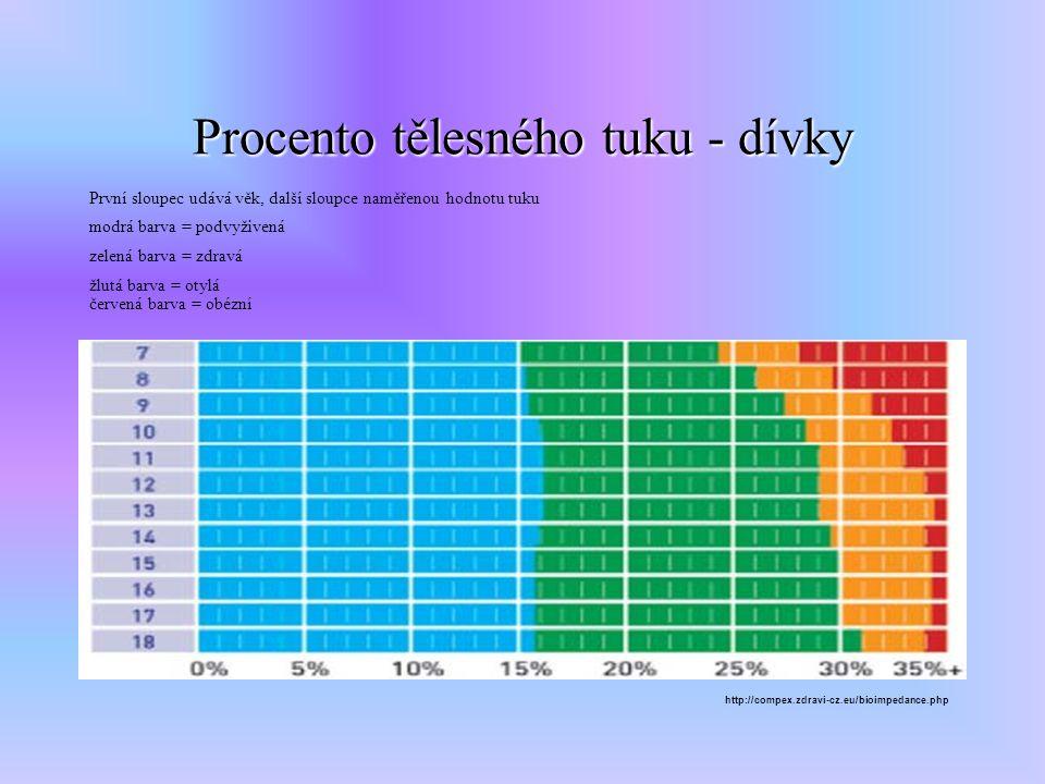 Procento tělesného tuku - dívky První sloupec udává věk, další sloupce naměřenou hodnotu tuku modrá barva = podvyživená zelená barva = zdravá žlutá barva = otylá červená barva = obézní http://compex.zdravi-cz.eu/bioimpedance.php