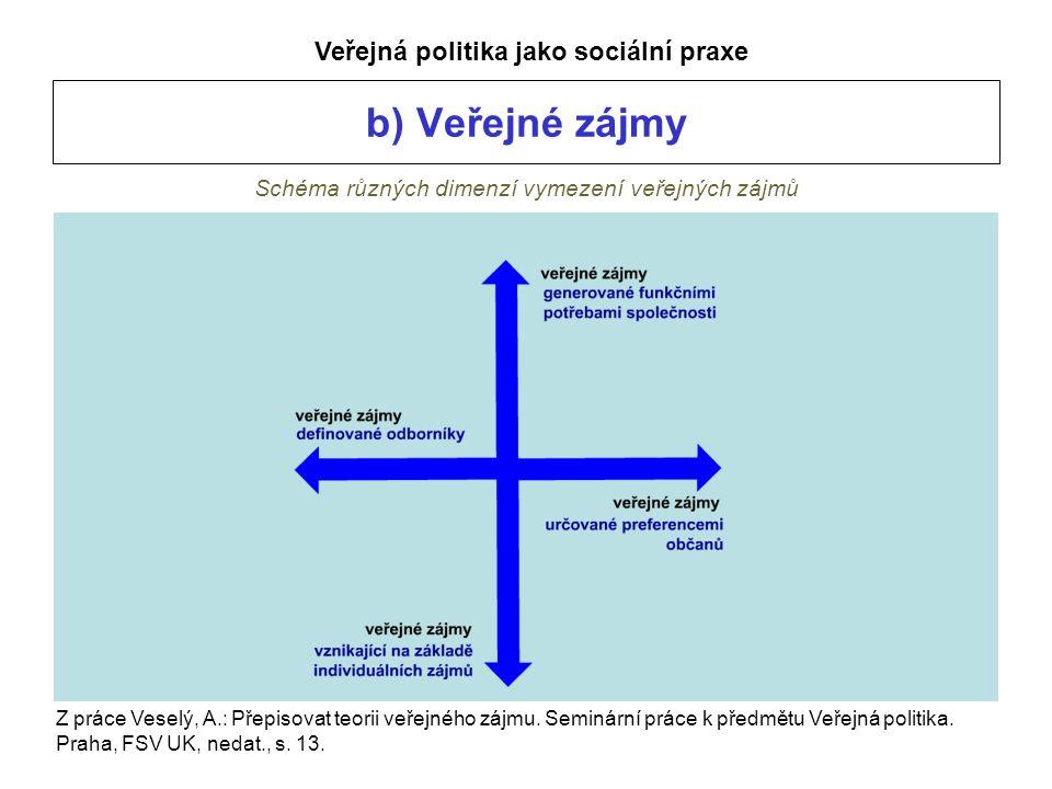 b) Veřejné zájmy Schéma různých dimenzí vymezení veřejných zájmů Veřejná politika jako sociální praxe Z práce Veselý, A.: Přepisovat teorii veřejného zájmu.
