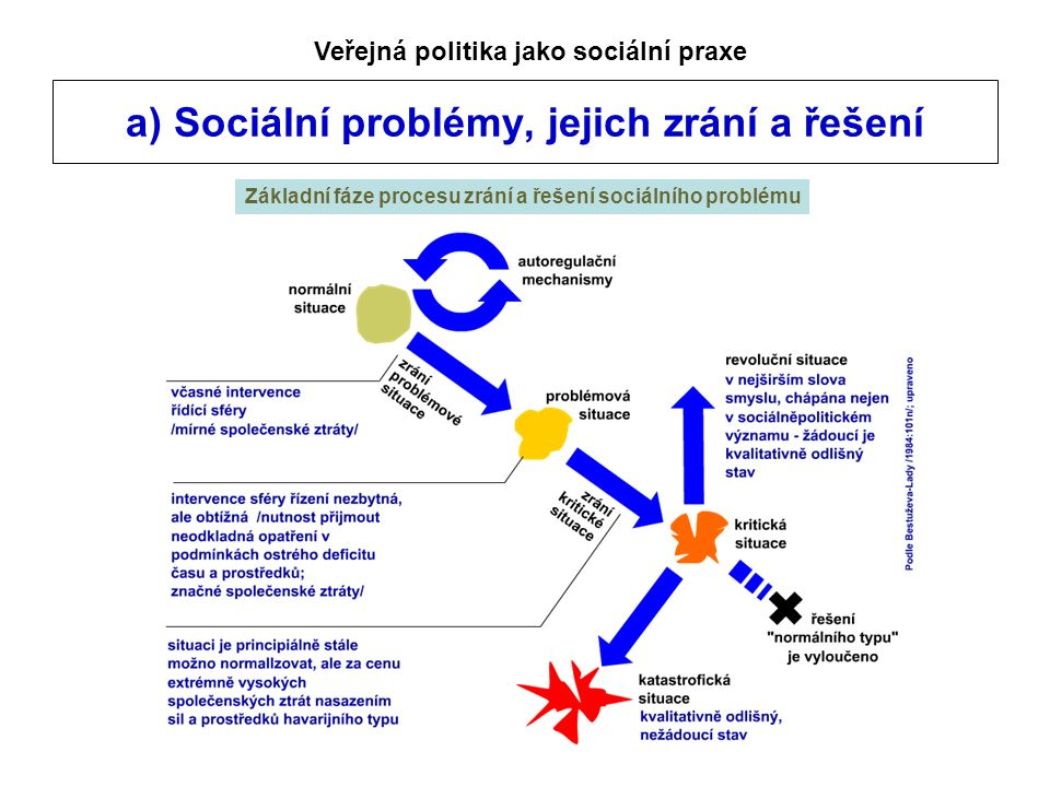 a) Sociální problémy, jejich zrání a řešení Veřejná politika jako sociální praxe Základní fáze procesu zrání a řešení sociálního problému