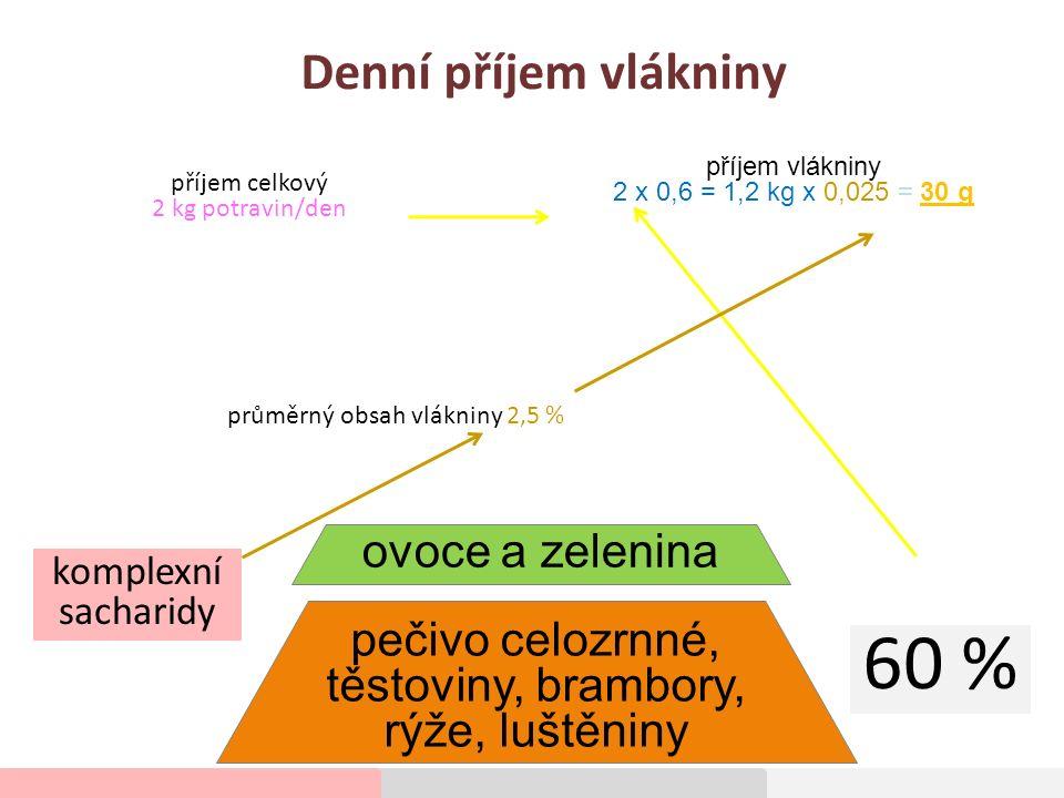 Denní příjem vlákniny 60 % komplexní sacharidy ovoce a zelenina pečivo celozrnné, těstoviny, brambory, rýže, luštěniny příjem celkový 2 kg potravin/den příjem vlákniny 2 x 0,6 = 1,2 kg x 0,025 = 30 g průměrný obsah vlákniny 2,5 %