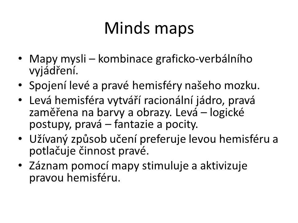 Minds maps Mapy mysli – kombinace graficko-verbálního vyjádření. Spojení levé a pravé hemisféry našeho mozku. Levá hemisféra vytváří racionální jádro,