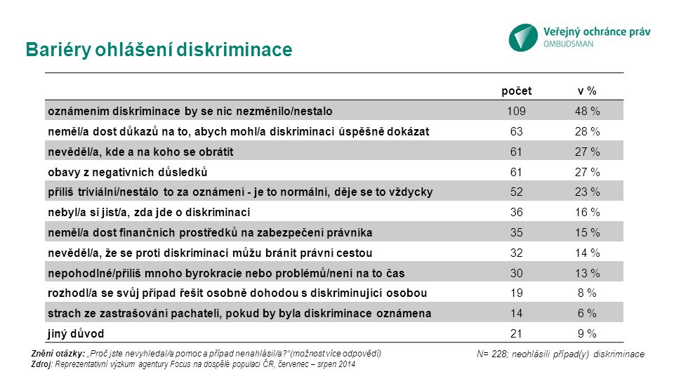 """N= 228; neohlásili případ(y) diskriminace Bariéry ohlášení diskriminace Znění otázky: """"Proč jste nevyhledal/a pomoc a případ nenahlásil/a (možnost více odpovědí) Zdroj: Reprezentativní výzkum agentury Focus na dospělé populaci ČR, červenec – srpen 2014 početv % oznámením diskriminace by se nic nezměnilo/nestalo10948 % neměl/a dost důkazů na to, abych mohl/a diskriminaci úspěšně dokázat6328 % nevěděl/a, kde a na koho se obrátit6127 % obavy z negativních důsledků6127 % příliš triviální/nestálo to za oznámení - je to normální, děje se to vždycky5223 % nebyl/a si jist/a, zda jde o diskriminaci3616 % neměl/a dost finančních prostředků na zabezpečení právníka3515 % nevěděl/a, že se proti diskriminaci můžu bránit právní cestou3214 % nepohodlné/příliš mnoho byrokracie nebo problémů/není na to čas3013 % rozhodl/a se svůj případ řešit osobně dohodou s diskriminující osobou198 % strach ze zastrašování pachateli, pokud by byla diskriminace oznámena146 % jiný důvod219 %"""