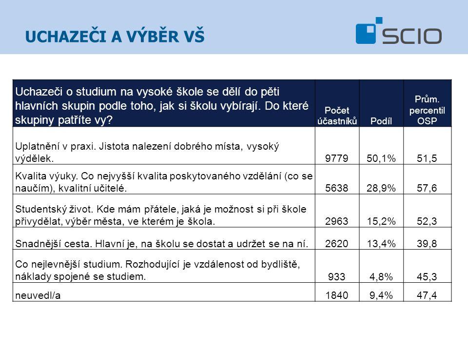 Uchazeči o studium na vysoké škole se dělí do pěti hlavních skupin podle toho, jak si školu vybírají.