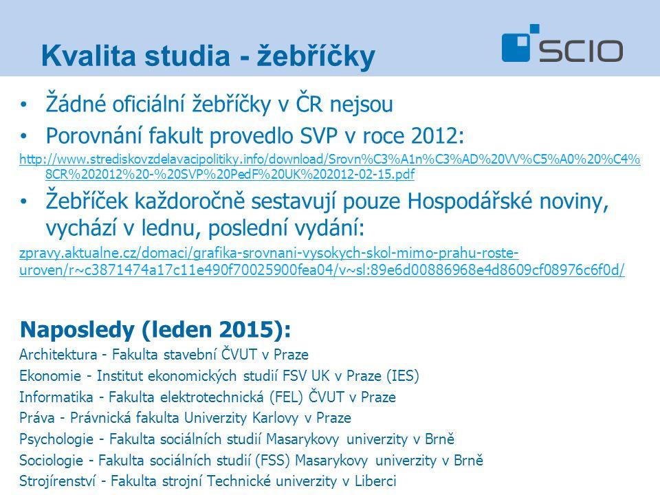 Žádné oficiální žebříčky v ČR nejsou Porovnání fakult provedlo SVP v roce 2012: http://www.strediskovzdelavacipolitiky.info/download/Srovn%C3%A1n%C3%AD%20VV%C5%A0%20%C4% 8CR%202012%20-%20SVP%20PedF%20UK%202012-02-15.pdf Žebříček každoročně sestavují pouze Hospodářské noviny, vychází v lednu, poslední vydání: zpravy.aktualne.cz/domaci/grafika-srovnani-vysokych-skol-mimo-prahu-roste- uroven/r~c3871474a17c11e490f70025900fea04/v~sl:89e6d00886968e4d8609cf08976c6f0d/ Naposledy (leden 2015): Architektura - Fakulta stavební ČVUT v Praze Ekonomie - Institut ekonomických studií FSV UK v Praze (IES) Informatika - Fakulta elektrotechnická (FEL) ČVUT v Praze Práva - Právnická fakulta Univerzity Karlovy v Praze Psychologie - Fakulta sociálních studií Masarykovy univerzity v Brně Sociologie - Fakulta sociálních studií (FSS) Masarykovy univerzity v Brně Strojírenství - Fakulta strojní Technické univerzity v Liberci Kvalita studia - žebříčky