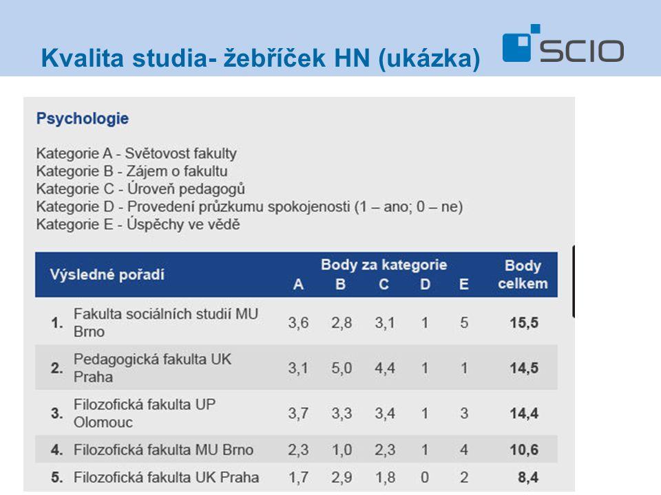 Kvalita studia- žebříček HN (ukázka)