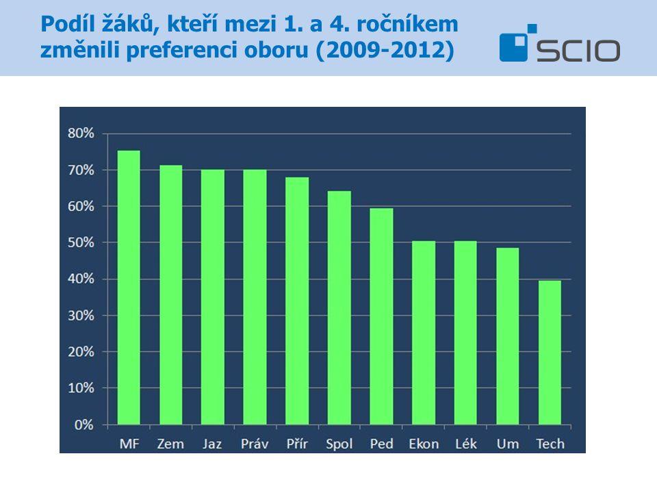 Podíl žáků, kteří mezi 1. a 4. ročníkem změnili preferenci oboru (2009-2012)