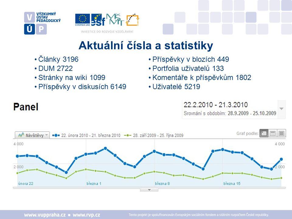 Články 3196 DUM 2722 Stránky na wiki 1099 Příspěvky v diskusích 6149 Aktuální čísla a statistiky Příspěvky v blozích 449 Portfolia uživatelů 133 Komentáře k příspěvkům 1802 Uživatelé 5219