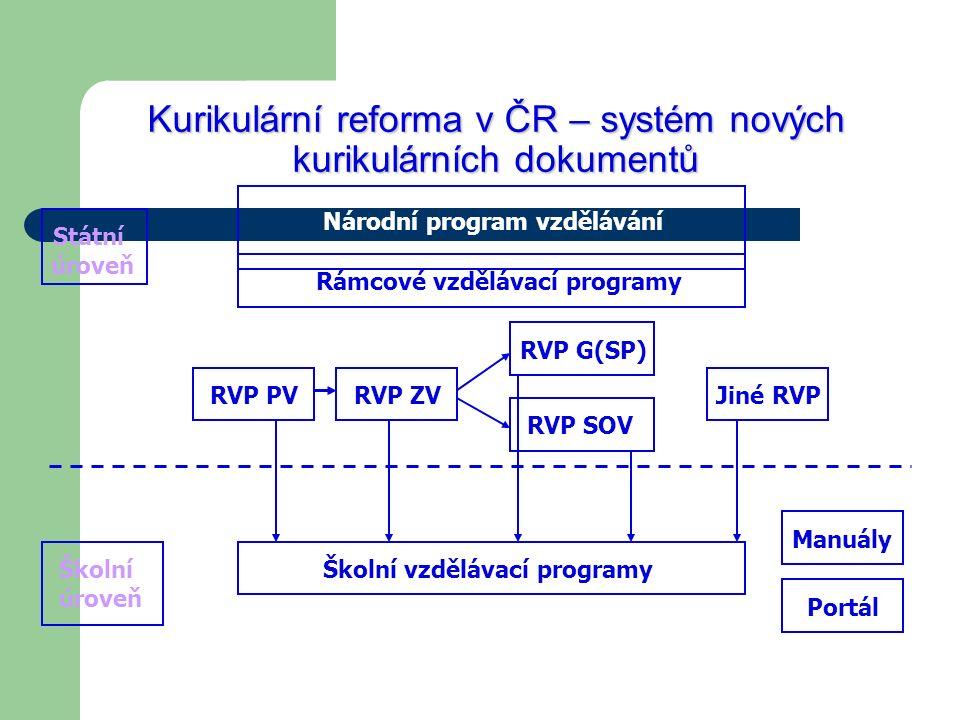Kurikulární reforma v ČR – systém nových kurikulárních dokumentů Státní úroveň Národní program vzdělávání Rámcové vzdělávací programy RVP PVRVP ZV RVP