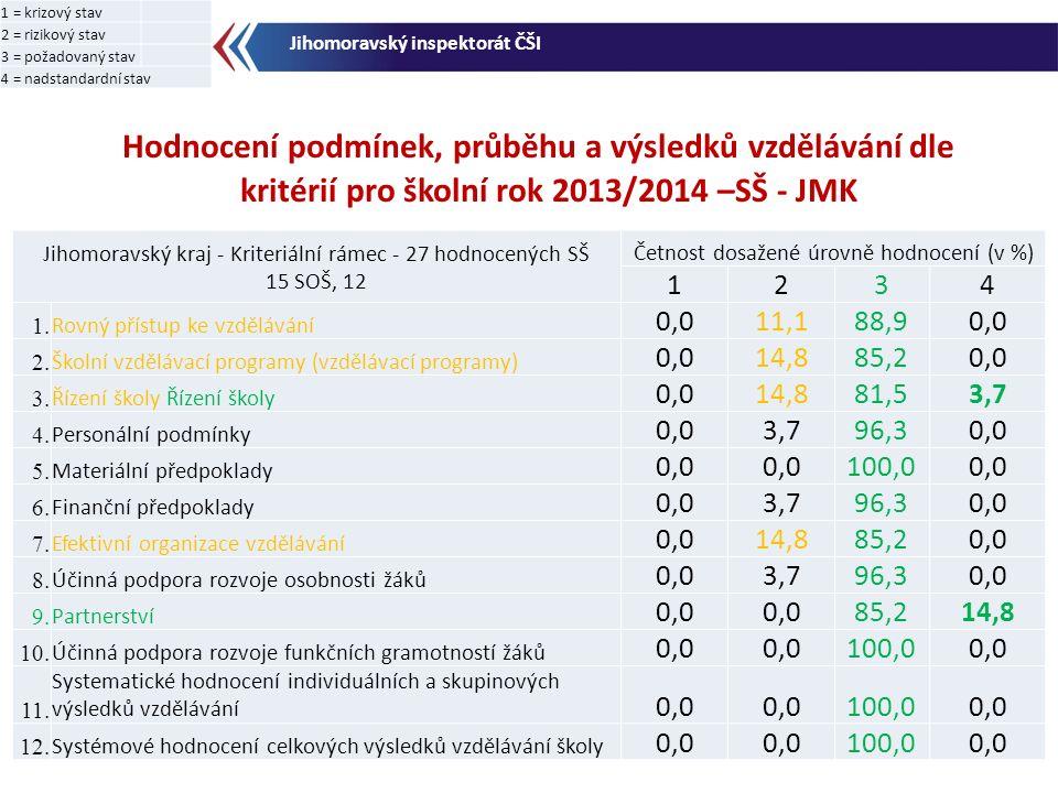 Hodnocení podmínek, průběhu a výsledků vzdělávání dle kritérií pro školní rok 2013/2014 –SŠ - JMK Jihomoravský inspektorát ČŠI Jihomoravský kraj - Kriteriální rámec - 27 hodnocených SŠ 15 SOŠ, 12 Četnost dosažené úrovně hodnocení (v %) 1234 1.