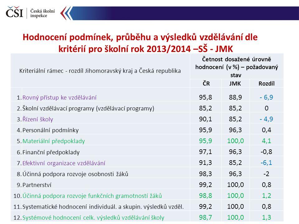 Hodnocení podmínek, průběhu a výsledků vzdělávání dle kritérií pro školní rok 2013/2014 –SŠ - JMK Kriteriální rámec - rozdíl Jihomoravský kraj a Česká republika Četnost dosažené úrovně hodnocení (v %) – požadovaný stav ČRJMKRozdíl 1.Rovný přístup ke vzdělávání 95,888,9- 6,9 2.Školní vzdělávací programy (vzdělávací programy) 85,2 0 3.Řízení školy 90,185,2- 4,9 4.Personální podmínky 95,996,30,4 5.Materiální předpoklady 95,9100,04,1 6.Finanční předpoklady 97,196,3-0,8 7.Efektivní organizace vzdělávání 91,385,2-6,1 8.Účinná podpora rozvoje osobnosti žáků 98,396,3-2 9.Partnerství 99,2100,00,8 10.Účinná podpora rozvoje funkčních gramotností žáků 98,8100,01,2 11.Systematické hodnocení individuál.