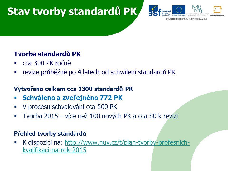"""Proces tvorby standardů PK Přípravná fáze  Zaměstnavatelé navrhují PK (SR) - návrh """"rodného listu  Posuzují AOr a MŠMT  Schválení RL Koordinační radou Fáze tvorby/revize standardů PK  Zástupci zaměstnavatelů - 29 SR/pracovní skupiny  Metodická podpora a posuzování – odborní garanti NÚV  Tvorba probíhá v IS NSK  """"stvrzovatelé – další odborníci, kteří posuzují návrhy PK  Revize – po 4 letech, nebo dle podnětů AOr, vzdělavatelů, AOs apod."""
