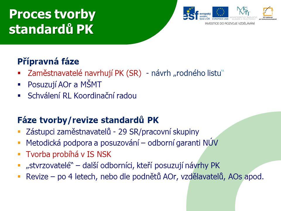 Proces schvalování standardů PK  SR schvaluje návrhy standardů PK vytvořené PS  Posouzení standardů PK autorizujícími orgány (ev.