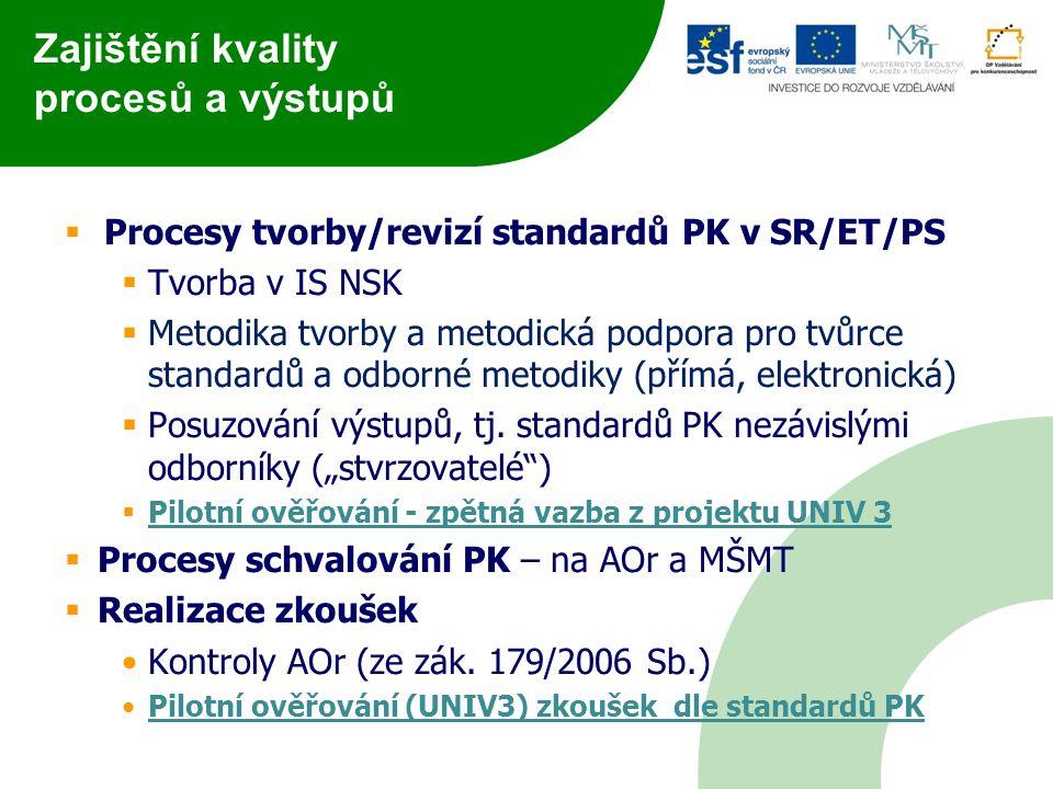 Důležité odkazy k NSK Odkazy  www.narodnikvalifikace.cz www.narodnikvalifikace.cz  www.podpora.narodnikvalifkace.cz www.podpora.narodnikvalifkace.cz  www.vzdelavaniaprace.cz www.vzdelavaniaprace.cz  www.nsk2.cz www.nsk2.cz  www.nuv.cz www.nuv.cz  http://www.nuv.cz/t/nsk http://www.nuv.cz/t/nsk  www.sektoroverady.cz www.sektoroverady.cz  www.nsp.cz www.nsp.cz