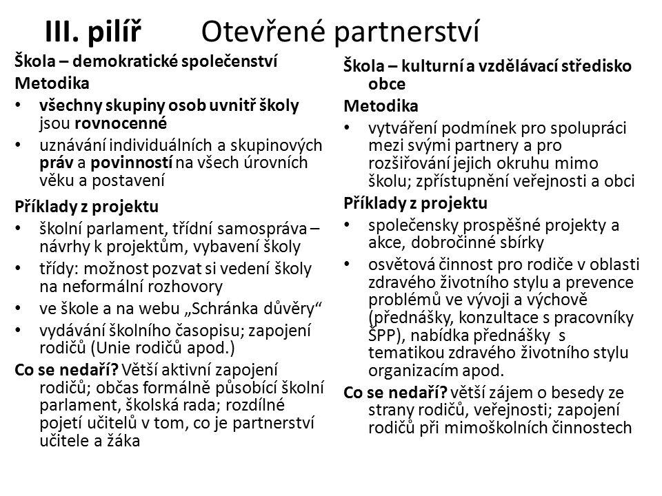 III. pilíř Otevřené partnerství Škola – demokratické společenství Metodika všechny skupiny osob uvnitř školy jsou rovnocenné uznávání individuálních a
