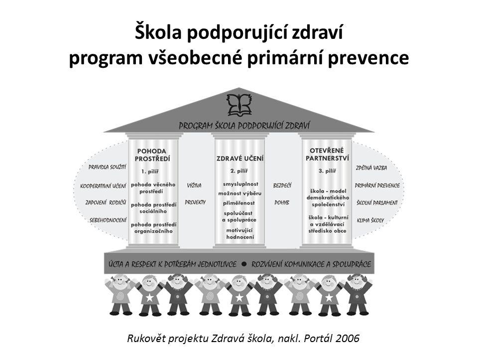 Mezirezortní koordinační skupina pro Školy podporující zdraví na SZÚ 1996 - 2000 MZ, MŠMT, Výzkumný ústav pedagogický…..