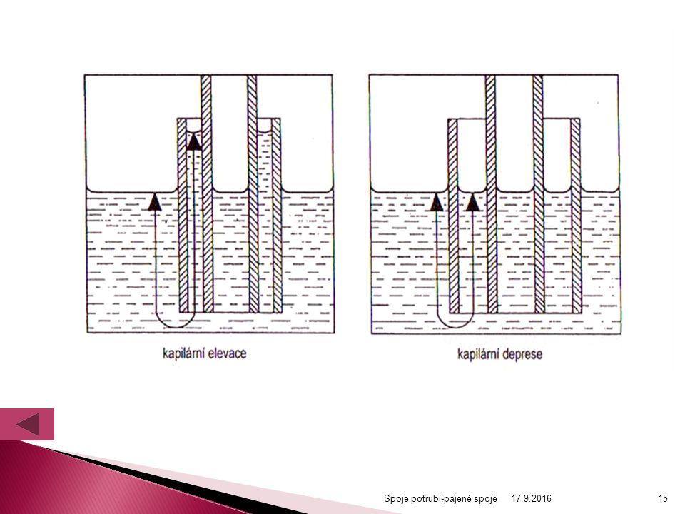 Spoje potrubí-pájené spoje15