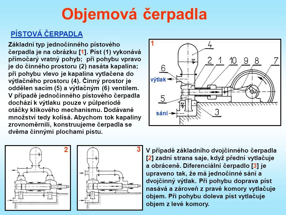 Objemová čerpadla PÍSTOVÁ ČERPADLA sání výtlak Základní typ jednočinného pístového čerpadla je na obrázku [1].
