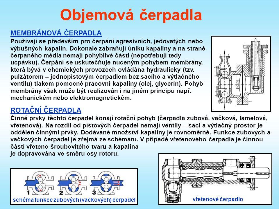 Objemová čerpadla ROTAČNÍ ČERPADLA MEMBRÁNOVÁ ČERPADLA Používají se především pro čerpání agresivních, jedovatých nebo výbušných kapalin.