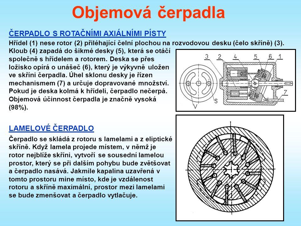 Objemová čerpadla ČERPADLO S ROTAČNÍMI AXIÁLNÍMI PÍSTY Hřídel (1) nese rotor (2) přiléhající čelní plochou na rozvodovou desku (čelo skříně) (3).