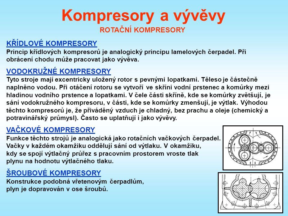 Kompresory a vývěvy ROTAČNÍ KOMPRESORY KŘÍDLOVÉ KOMPRESORY Princip křídlových kompresorů je analogický principu lamelových čerpadel.
