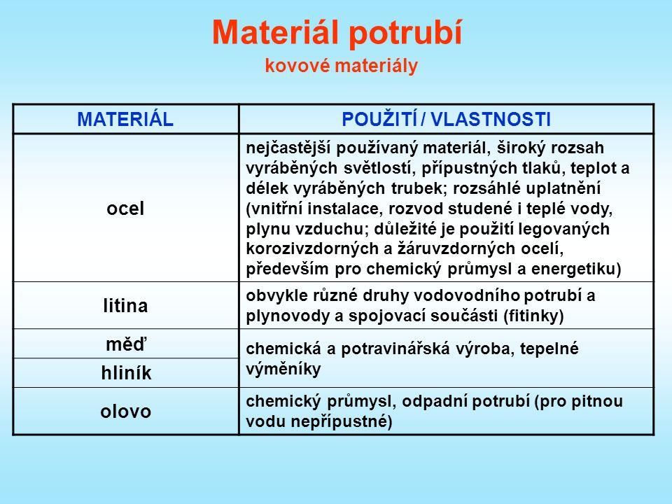 Materiál potrubí kovové materiály MATERIÁLPOUŽITÍ / VLASTNOSTI ocel nejčastější používaný materiál, široký rozsah vyráběných světlostí, přípustných tlaků, teplot a délek vyráběných trubek; rozsáhlé uplatnění (vnitřní instalace, rozvod studené i teplé vody, plynu vzduchu; důležité je použití legovaných korozivzdorných a žáruvzdorných ocelí, především pro chemický průmysl a energetiku) litina obvykle různé druhy vodovodního potrubí a plynovody a spojovací součásti (fitinky) měď chemická a potravinářská výroba, tepelné výměníky hliník olovo chemický průmysl, odpadní potrubí (pro pitnou vodu nepřípustné)
