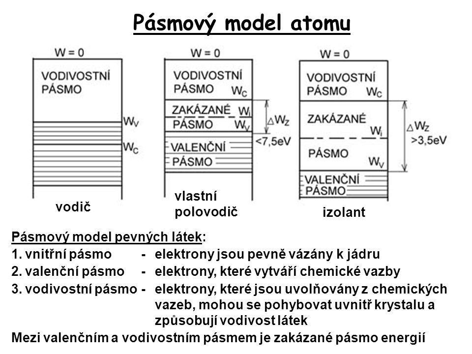 Pásmový model atomu Pásmový model pevných látek: 1.vnitřní pásmo-elektrony jsou pevně vázány k jádru 2.valenční pásmo-elektrony, které vytváří chemick