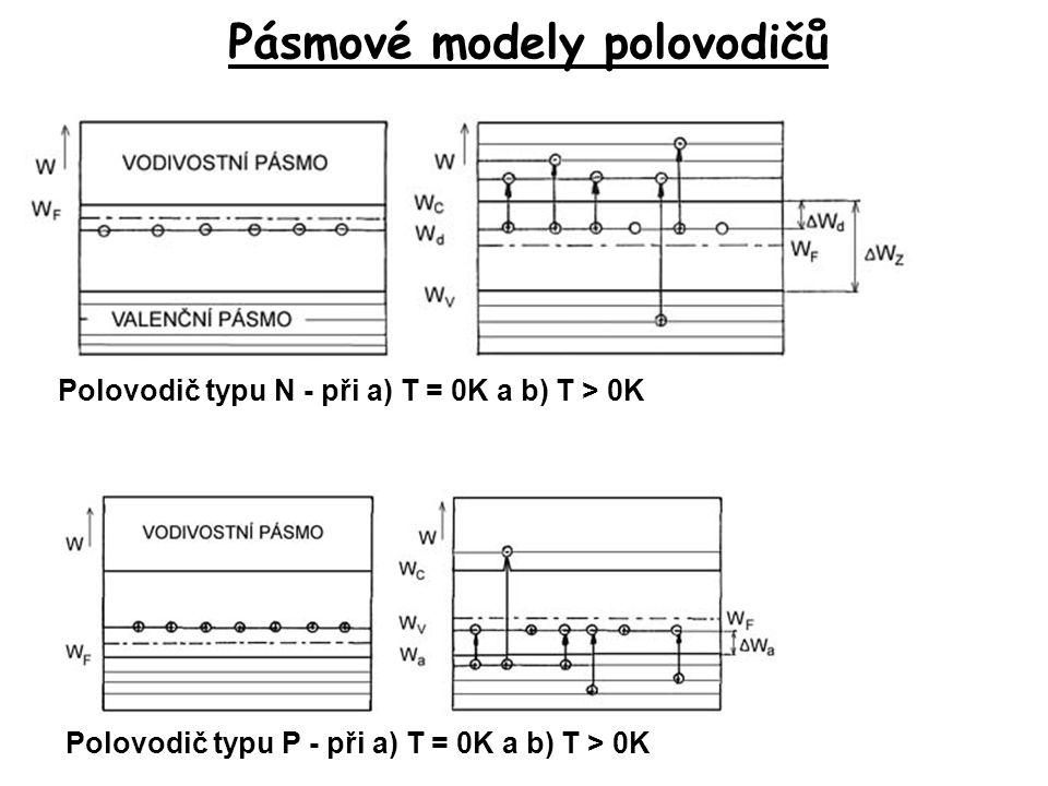 Pásmové modely polovodičů Polovodič typu N - při a) T = 0K a b) T > 0K Polovodič typu P - při a) T = 0K a b) T > 0K