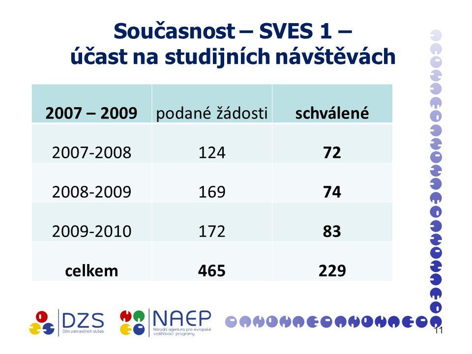 Současnost – SVES 1 – účast na studijních návštěvách 2007 – 2009podané žádostischválené 2007-200812472 2008-200916974 2009-201017283 celkem465229 11