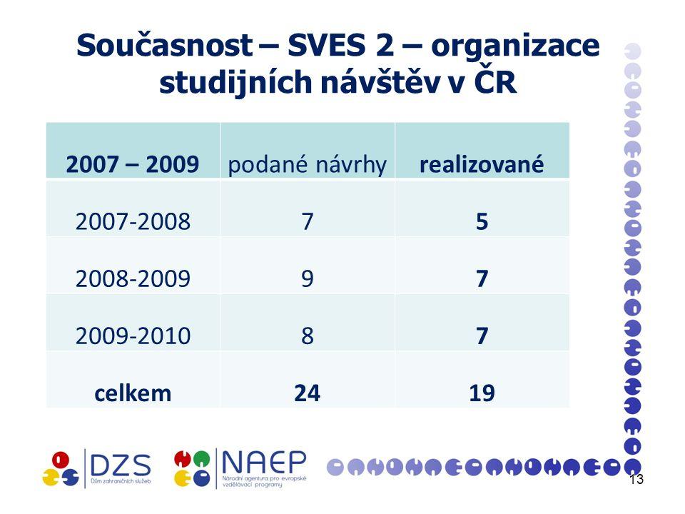 Současnost – SVES 2 – organizace studijních návštěv v ČR 2007 – 2009podané návrhyrealizované 2007-200875 2008-200997 2009-201087 celkem2419 13