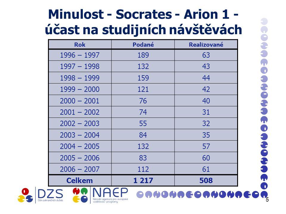 Minulost - Socrates - Arion 1 - účast na studijních návštěvách RokPodanéRealizované 1996 – 199718963 1997 – 199813243 1998 – 199915944 1999 – 200012142 2000 – 20017640 2001 – 20027431 2002 – 20035532 2003 – 20048435 2004 – 200513257 2005 – 20068360 2006 – 200711261 Celkem1 217508 5