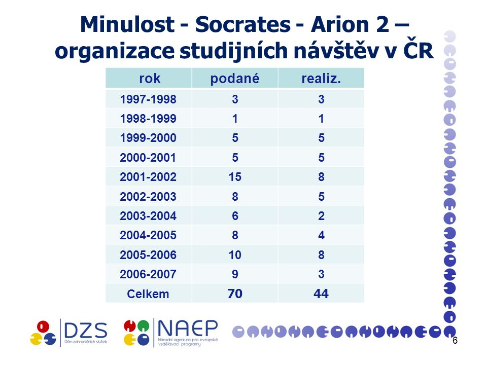 Minulost - Socrates - Arion 2 – organizace studijních návštěv v ČR rokpodanérealiz.