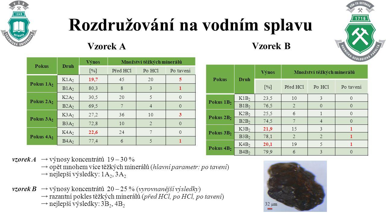 Rozdružování na vodním splavu Vzorek A PokusDruh VýnosMnožství těžkých minerálů [%]Před HClPo HClPo tavení Pokus 1A 2 K1A 2 19,745205 B1A 2 80,3831 Pokus 2A 2 K2A 2 30,52050 B2A 2 69,5740 Pokus 3A 2 K3A 2 27,236103 B3A 2 72,81020 Pokus 4A 2 K4A 2 22,62470 B4A 2 77,4651 Vzorek B PokusDruh VýnosMnožství těžkých minerálů [%]Před HClPo HClPo tavení Pokus 1B 2 K1B 2 23,51030 B1B 2 76,5200 Pokus 2B 2 K2B 2 25,5610 B2B 2 74,5740 Pokus 3B 2 K3B 2 21,91531 B3B 2 78,1221 Pokus 4B 2 K4B 2 20,11951 B4B 2 79,9630 vzorek A → výnosy koncentrátů 19 – 30 % → opět mnohem více těžkých minerálů (hlavní parametr: po tavení) → nejlepší výsledky: 1A 2, 3A 2 vzorek B→ výnosy koncentrátů 20 – 25 % (vyrovnanější výsledky) → razantní pokles těžkých minerálů (před HCl, po HCl, po tavení) → nejlepší výsledky: 3B 2, 4B 2 32 µm