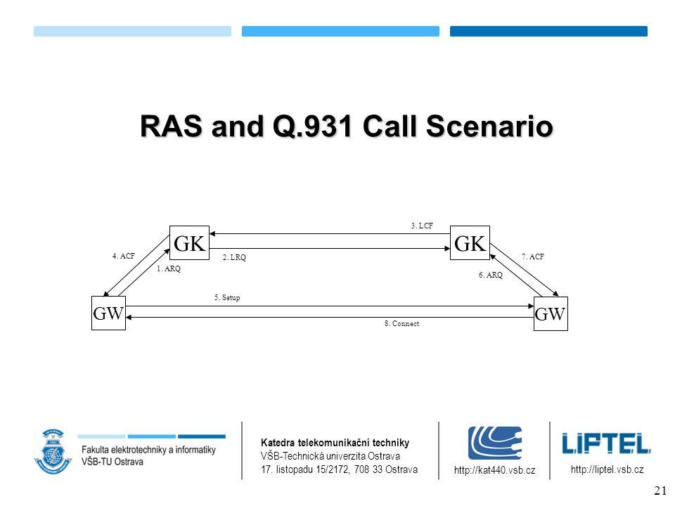 RAS and Q.931 Call Scenario GK GW GK GW 1. ARQ 2.