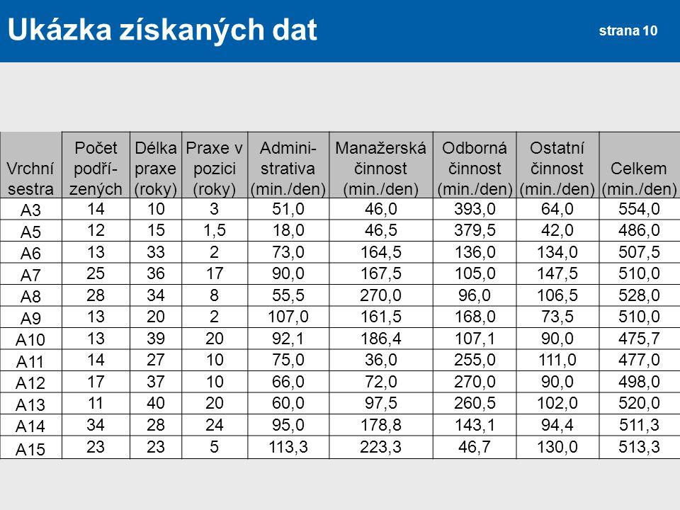 Ukázka získaných dat Vrchní sestra Počet podří- zených Délka praxe (roky) Praxe v pozici (roky) Admini- strativa (min./den) Manažerská činnost (min./d