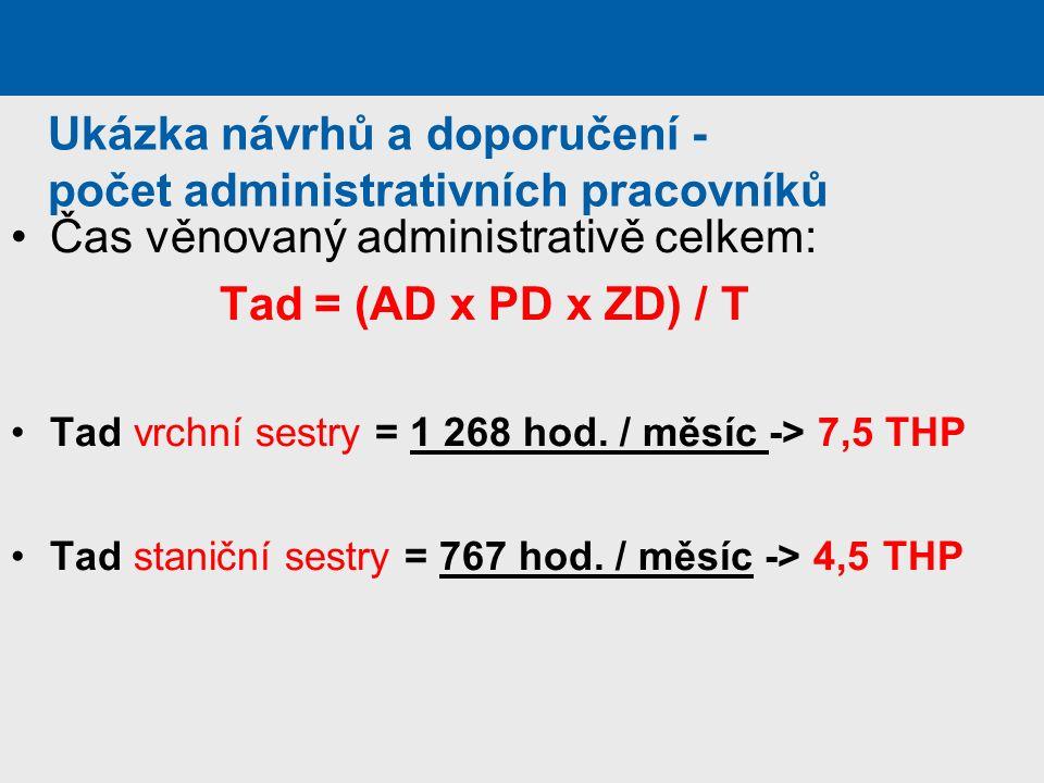 Ukázka návrhů a doporučení - počet administrativních pracovníků Čas věnovaný administrativě celkem: Tad = (AD x PD x ZD) / T Tad vrchní sestry = 1 268 hod.