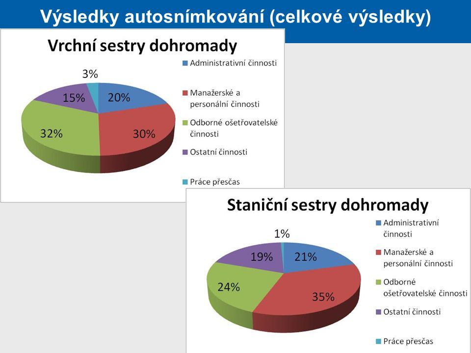 Výsledky autosnímkování (celkové výsledky)