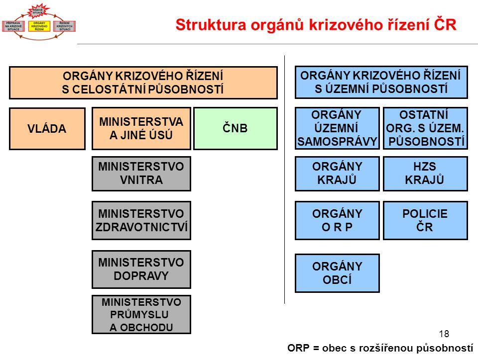 18 Struktura orgánů krizového řízení ČR ORP = obec s rozšířenou působností ČNB MINISTERSTVO DOPRAVY MINISTERSTVO ZDRAVOTNICTVÍ MINISTERSTVO VNITRA MINISTERSTVA A JINÉ ÚSÚ ORGÁNY KRAJŮ HZS KRAJŮ VLÁDA POLICIE ČR ORGÁNY O R P ORGÁNY KRIZOVÉHO ŘÍZENÍ S CELOSTÁTNÍ PŮSOBNOSTÍ ORGÁNY KRIZOVÉHO ŘÍZENÍ S ÚZEMNÍ PŮSOBNOSTÍ OSTATNÍ ORG.
