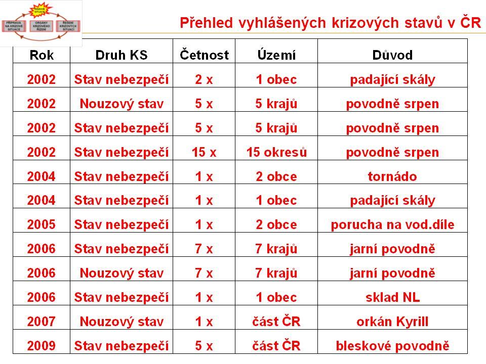 Přehled vyhlášených krizových stavů v ČR